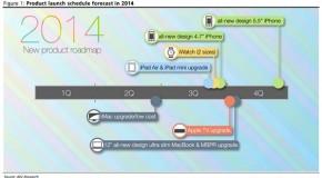 Appleの2014年ロードマップが公開