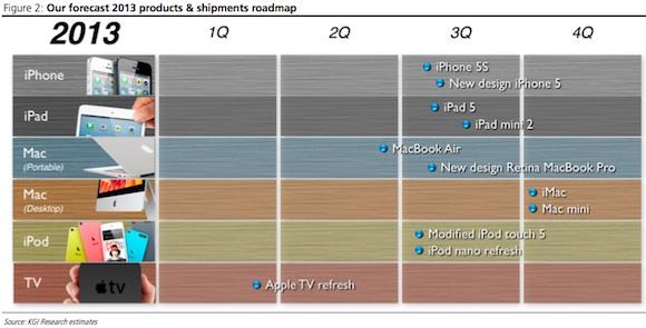 アップル2013年ロードマップ予想