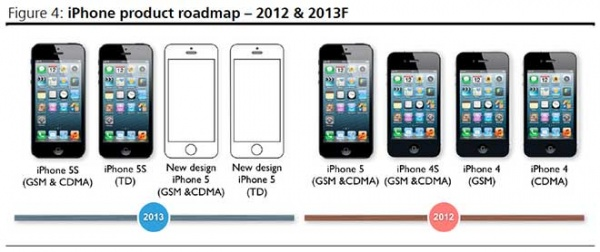 iPhone_roadmap_2013