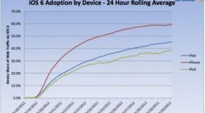 iPhoneでiOS6の普及率60%に到達!