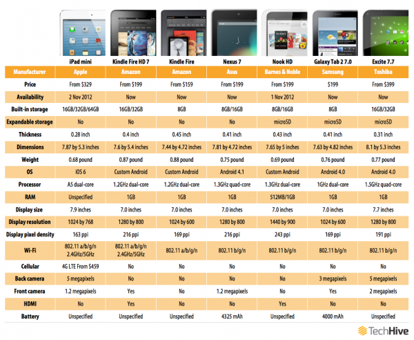 iPad mini vs Android tablet