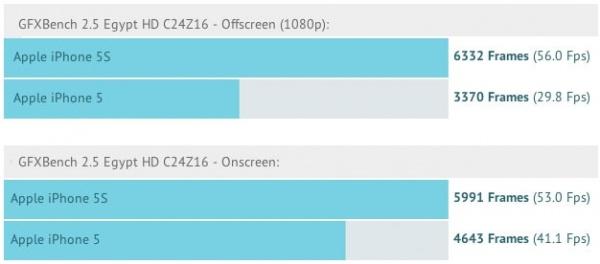 iphone5sグラフィックベンチマーク