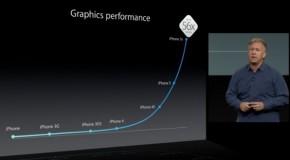 iPhone5Sのグラフィックベンチマークは、iPhone5の約2倍!