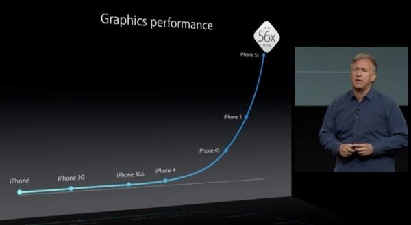 iphone5sグラフィック性能グラフ
