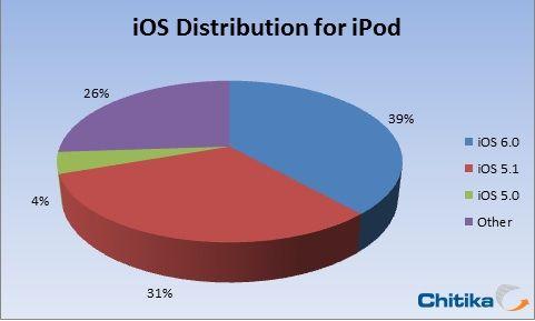 iPod iOSインストール率