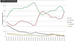 アップル iPhone5により米国スマートフォン市場で首位奪取!