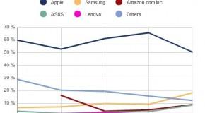 アップルのタブレットPCシェアが急減(2012年7-9月期)