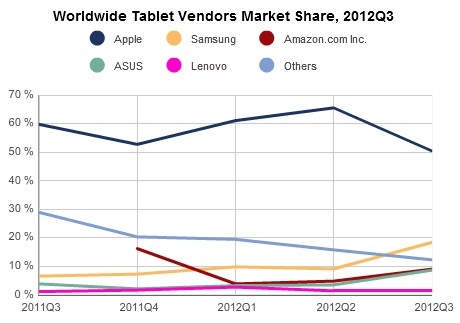 tablet_marketshare