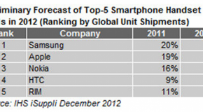 サムスンがスマートフォンメーカーとしての2012年の伸び率でアップルにリード